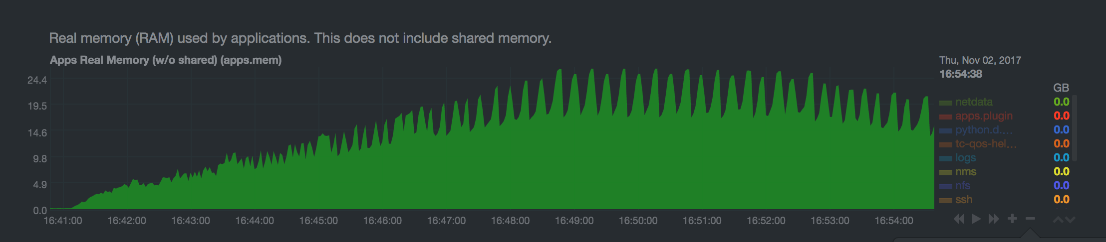 Queue under load memory usage