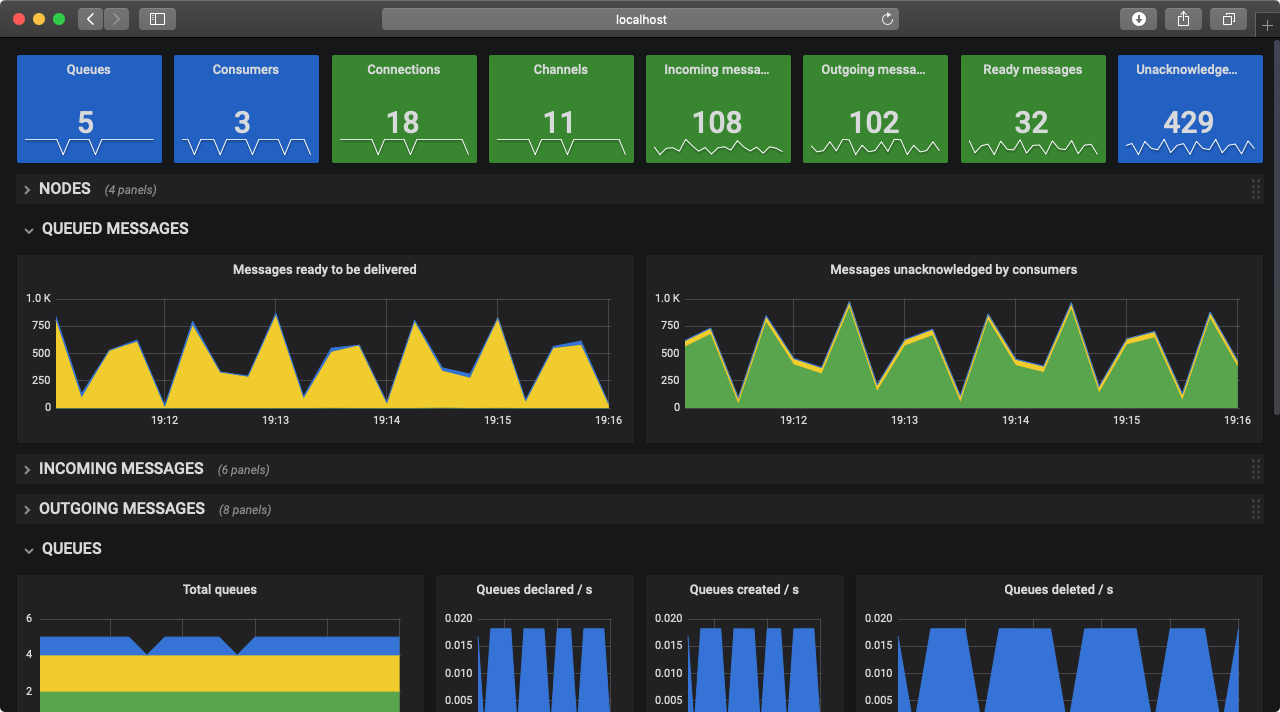 The RabitMQ overview Grafana dashboard