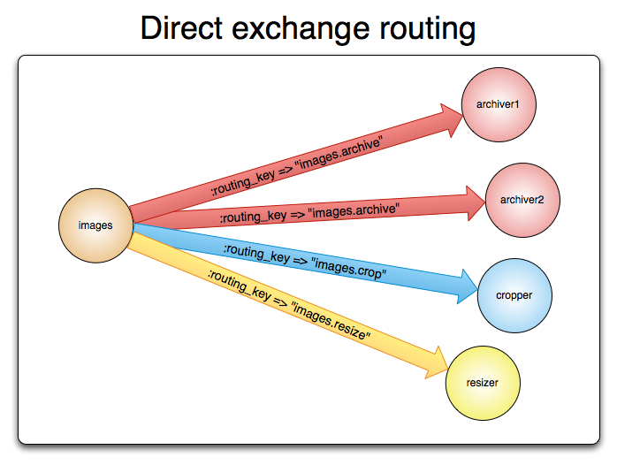 exchange delivering messages to  queues based on routing key