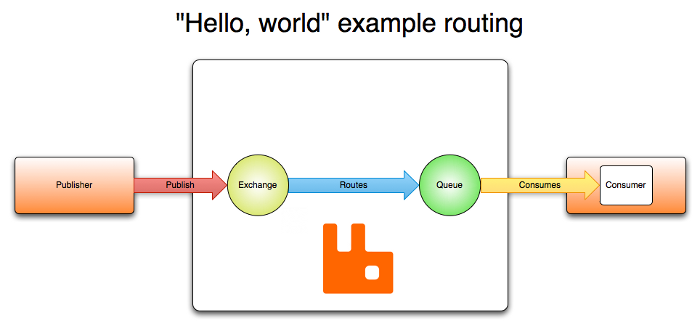 RabbitMQ - AMQP 0-9-1 Model Explained