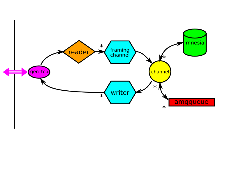 RabbitMQ server design